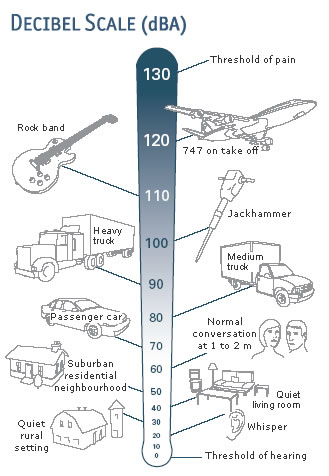 A scale with different kinds of noises and corresponding decibel values. At the top of the scale is an air raid siren (120 decibels). Towards the bottom is leaves rustling (10 decibels).